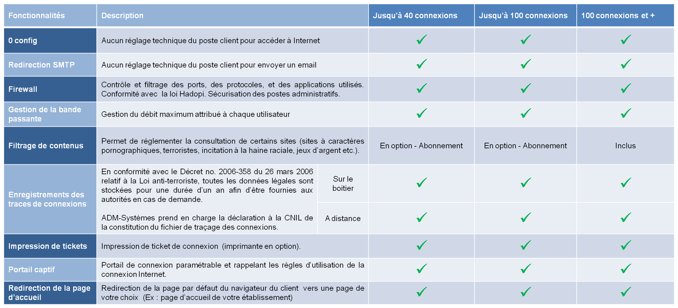 comparatif_solutions_hotspot_autonomes